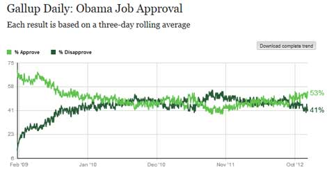 Fox News lies about Obama approval rating (VIDEO)