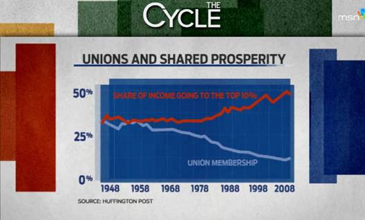 The Most Powerful Defense Of Unions We've Seen Yet