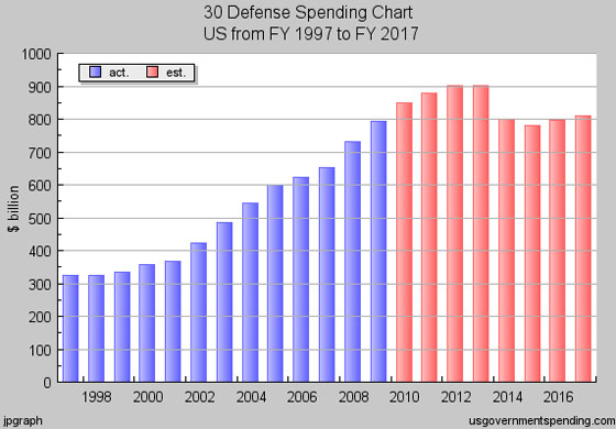 Defense-Spending chart