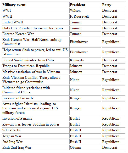 Military-Conflicts chart