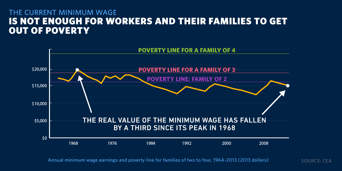 should minimum wage be raised David cooper: yes raising the minimum wage would strengthen the workforce and the economy in 1934, henry ford wrote low wages are the most costly any employer can pay it is like using low.
