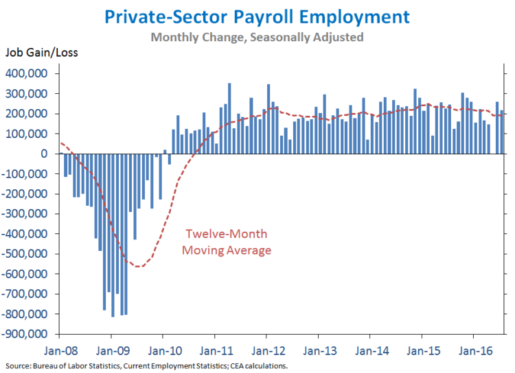 Jobs_July_2016_chart1