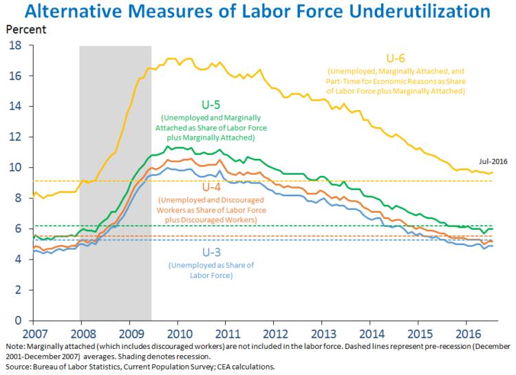 Jobs_July_2016_chart3