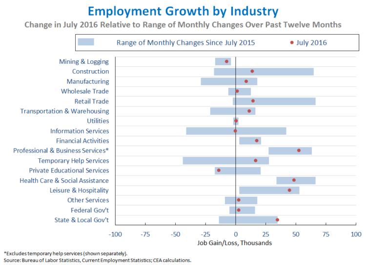 Jobs_July_2016_chart5