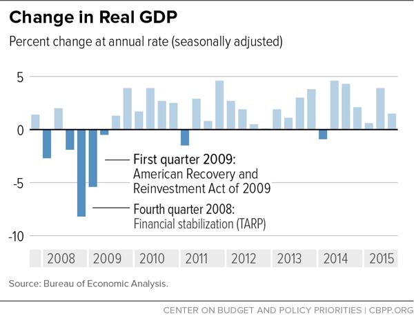 Real-GDP
