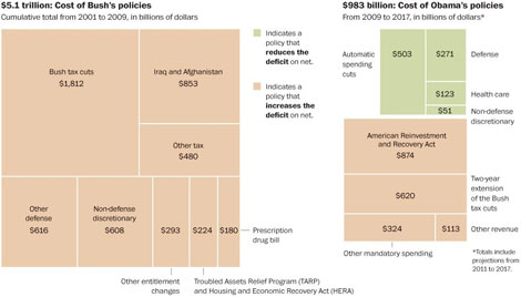 Adding to the deficit – G.W. Bush vs. Obama